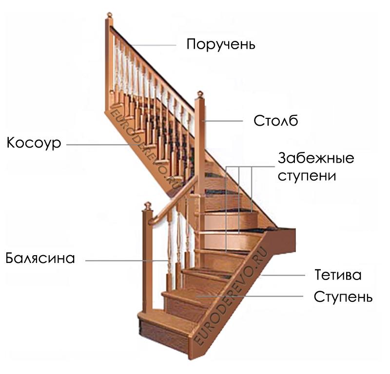 Как сделать перила на поворотную лестницу
