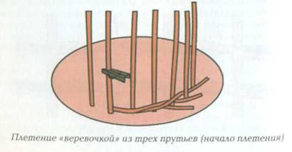 Плетение верёвочкой в три прута